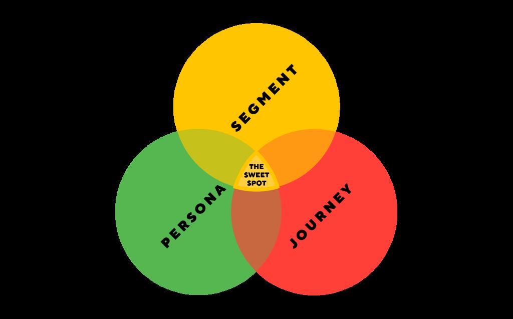 Personaliseer je content op basis van drie factoren: het persona, segment en de journey van je lead of prospect.